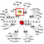 omusubi(おむすび)の無料キーワード選定ツールとは?特徴や使い方のご紹介!
